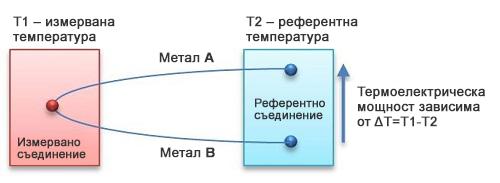 Идея на термоелектрическия датчик