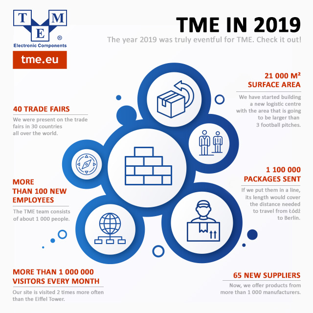 TME in 2019