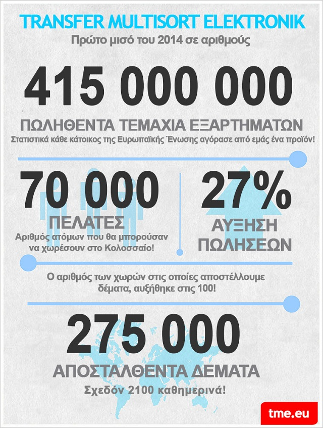 Η TME σε αριθμούς – infographics
