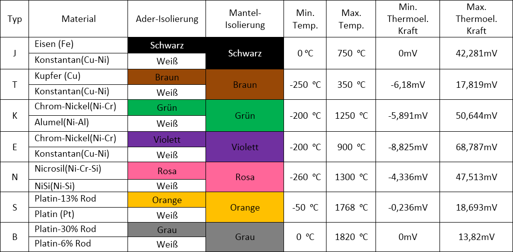 Normative Thermoelement-Typen, Messbereiche, Kennzeichnung
