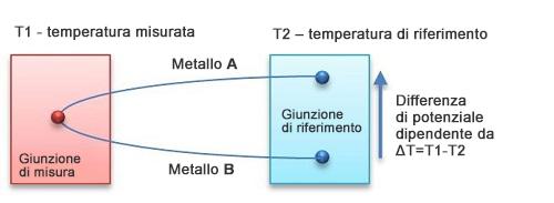 Concetto del sensore termoelettrico