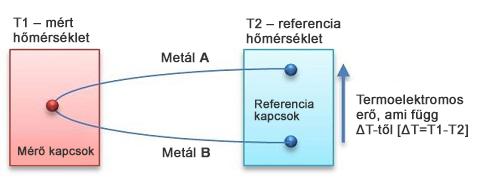 Termoelektromos érzékelő elve