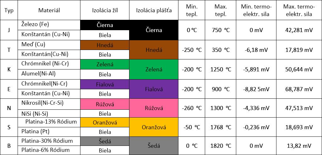 Normatívne druhy termočlánkov, meracie rozsahu, označenia