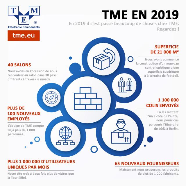 TME en 2019