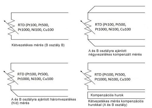 RTD érzékelők bekötési elrendezései