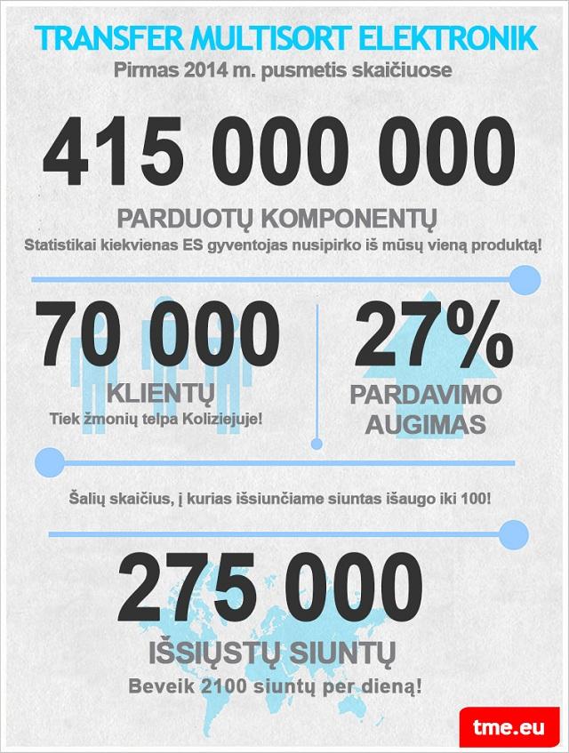 TME in cijfers – infografiek