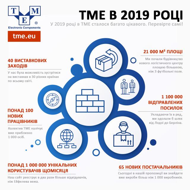 TME в 2019 році
