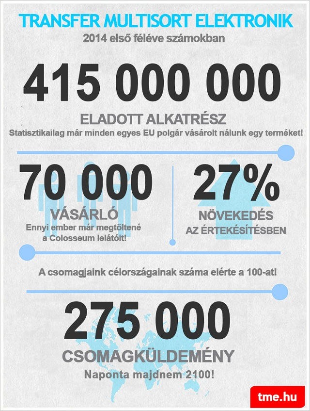 TME in figures – infographic