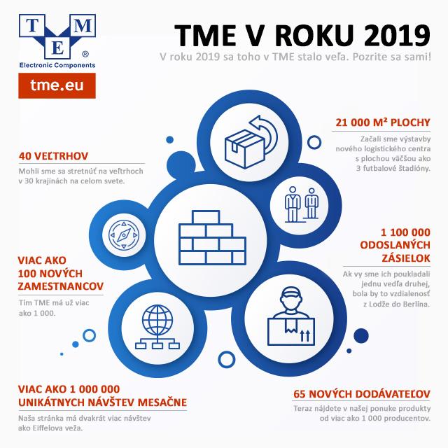 TME v roku 2019