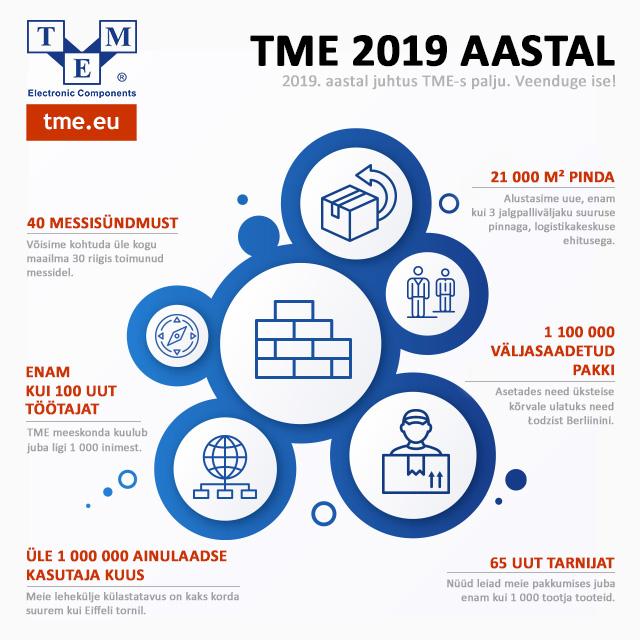 TME 2019 aastal