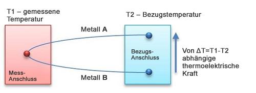 Idee des thermoelektrischen Sensors