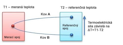 Princíp termoelektrického snímača