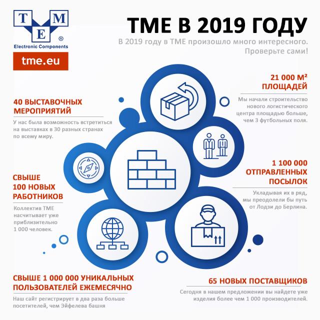 TME в 2019 году