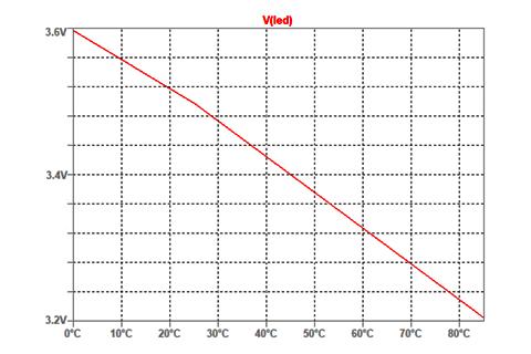 Stosunek temperatury do wartości Vf