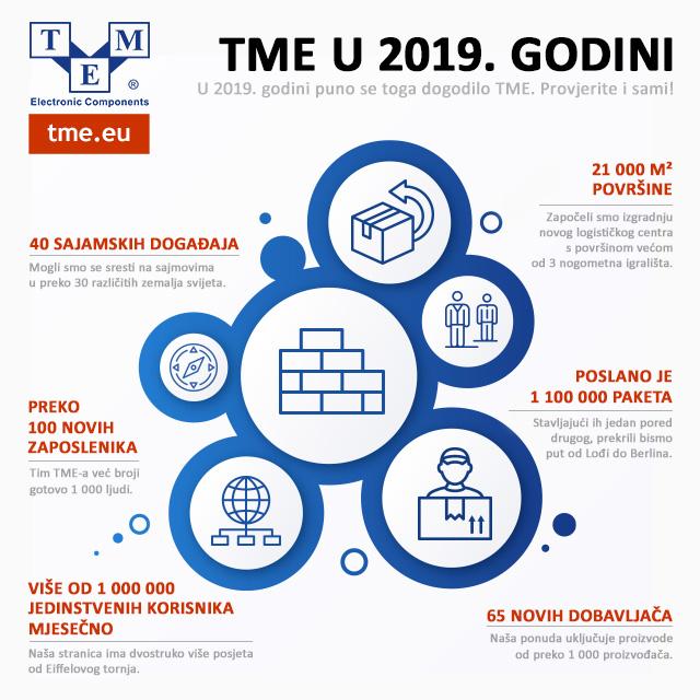 TME u 2019. godini