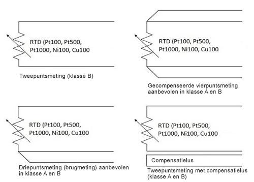 Verbindingssystemen RTD-sensors