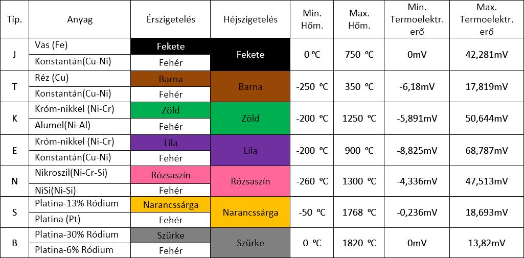 Termoelemek normatív típusai, méréstartományok, jelölések