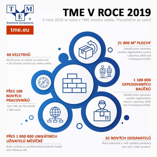 TME v roce 2019