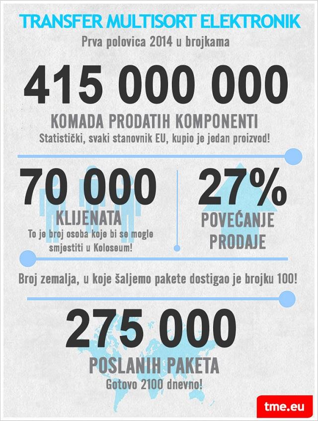 TME u brojkama – infografika