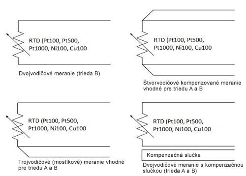 Schémy zapojenia RTD snímačov