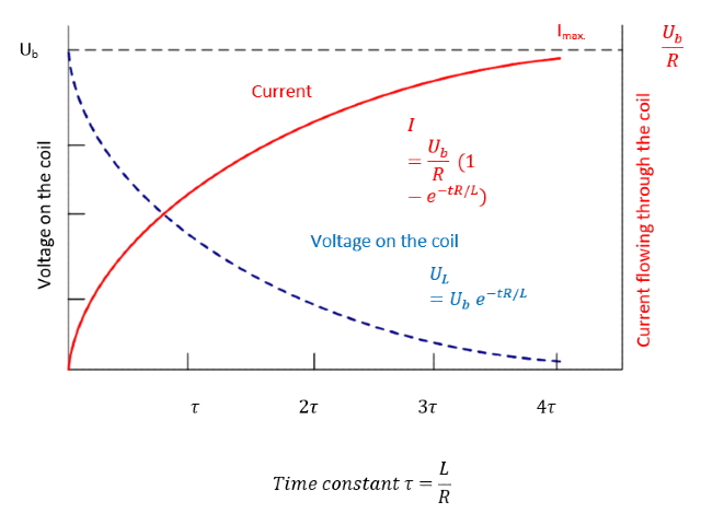 Diagram showing the current and voltage drop on the induction coil terminal