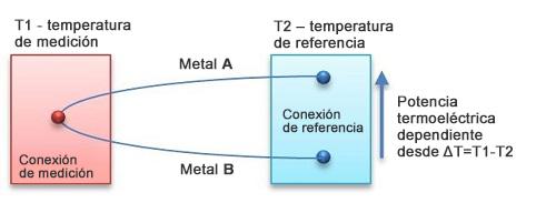 Idea del sensor termoeléctrico