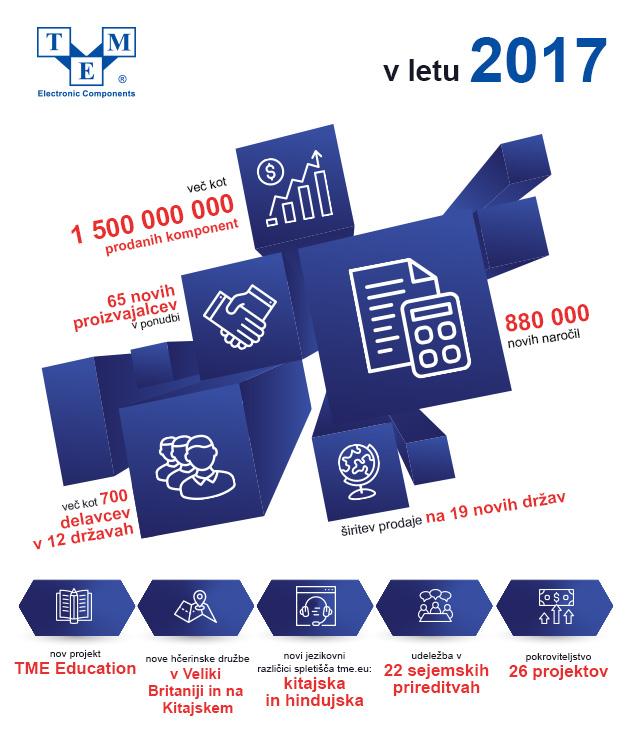 TME v letu 2017