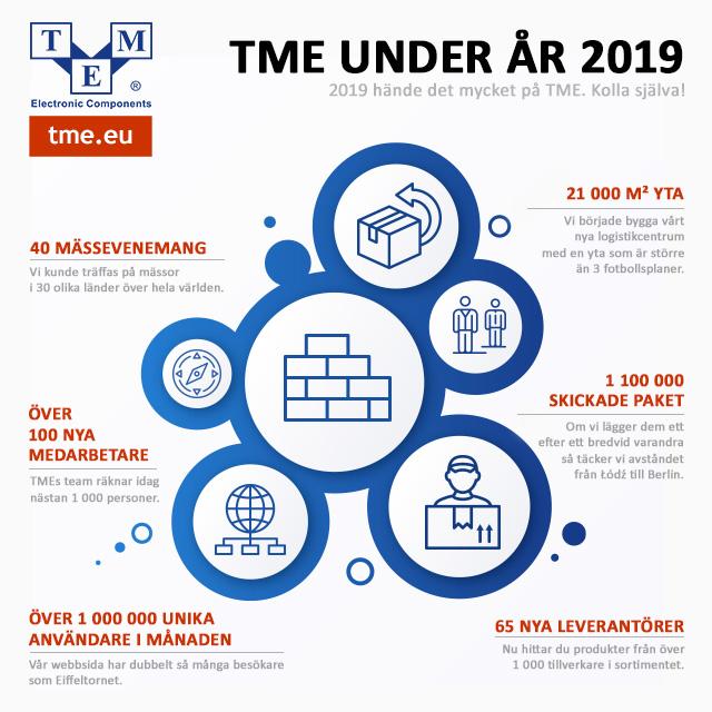TME under år 2019
