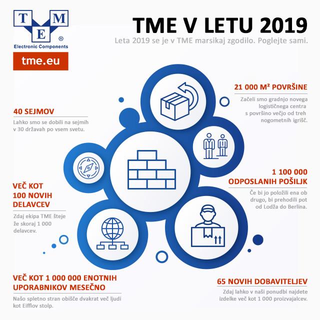 TME v letu 2019